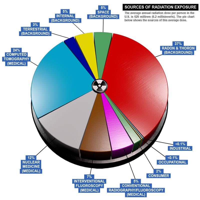 Radiation 3d Nbc Pie Chart Timothyadam